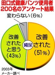 田口式健康パンツの効果をグラフにしました。